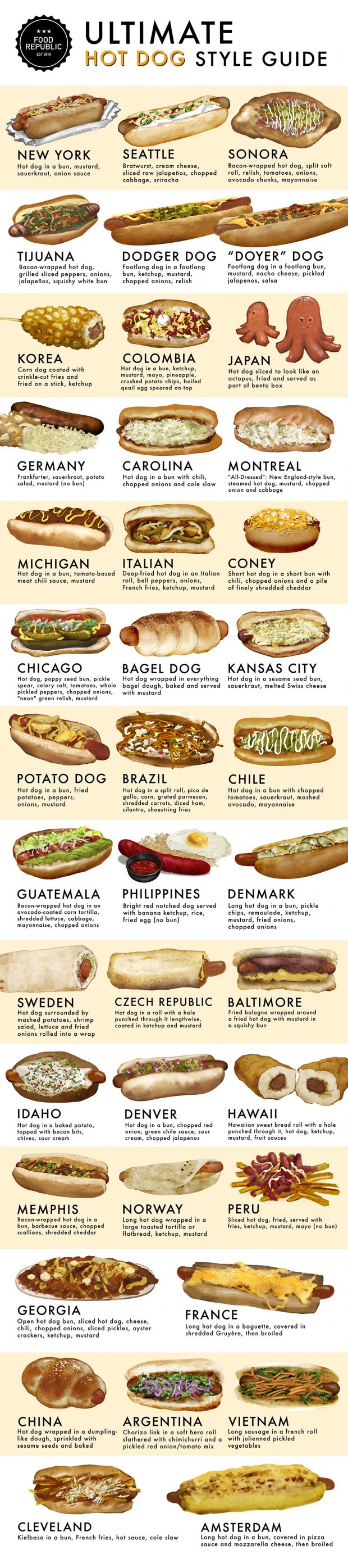 Every Hot Dog Guide